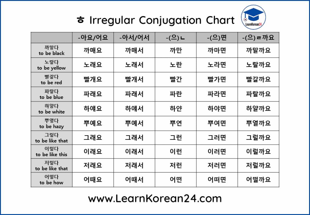 ㅎ Irregular Conjugation Chart